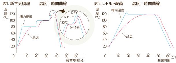 NV食品の加熱温度グラフ