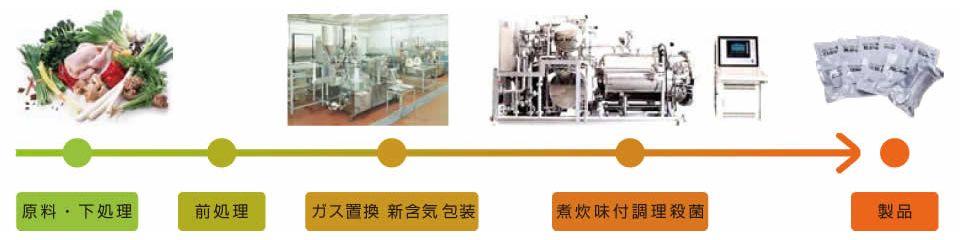 NV食品の製造フロー