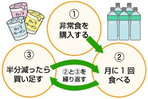 ローリングストック法のサイクル